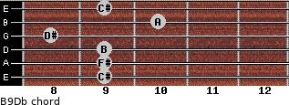 B9/Db for guitar on frets 9, 9, 9, 8, 10, 9
