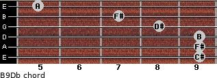 B9/Db for guitar on frets 9, 9, 9, 8, 7, 5