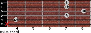 B9/Db for guitar on frets x, 4, 7, 8, 7, 7