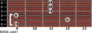 B9/Db add(7) guitar chord