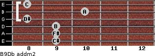 B9/Db add(m2) guitar chord
