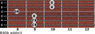 B9/Db add(m3) guitar chord
