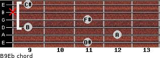 B9/Eb for guitar on frets 11, 12, 9, 11, x, 9