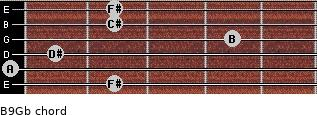 B9/Gb for guitar on frets 2, 0, 1, 4, 2, 2