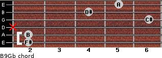 B9/Gb for guitar on frets 2, 2, x, 6, 4, 5