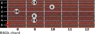 B9/Gb for guitar on frets x, 9, 9, 8, 10, 9