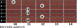 B9/13/Eb add(m3) guitar chord