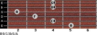 B9/13b5/A for guitar on frets 5, 4, 3, 2, 4, 4