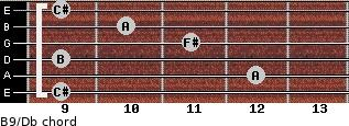 B9/Db for guitar on frets 9, 12, 9, 11, 10, 9