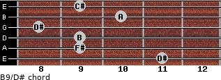 B9/D# for guitar on frets 11, 9, 9, 8, 10, 9