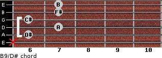B9/D# for guitar on frets x, 6, 7, 6, 7, 7
