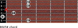 B9/F# for guitar on frets 2, 0, 1, x, 2, 2