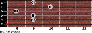 B9/F# for guitar on frets x, 9, 9, 8, 10, 9