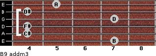 B9 add(m3) for guitar on frets 7, 4, 4, 7, 4, 5
