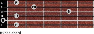 B9b5/F for guitar on frets 1, 0, 1, 4, 2, 1