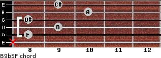 B9b5/F for guitar on frets x, 8, 9, 8, 10, 9