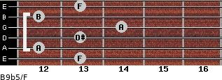 B9b5/F for guitar on frets 13, 12, 13, 14, 12, 13