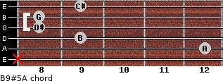 B9#5/A for guitar on frets x, 12, 9, 8, 8, 9