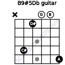 B9#5/Db for guitar on frets x, 4, 1, 0, 0, 5