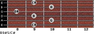 B9#5/C# for guitar on frets 9, 10, 9, 8, 10, 9