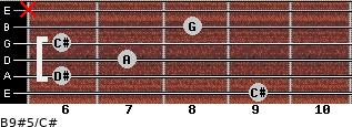 B9#5/C# for guitar on frets 9, 6, 7, 6, 8, x