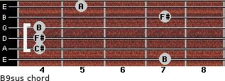 B9sus for guitar on frets 7, 4, 4, 4, 7, 5