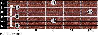 B9sus for guitar on frets 7, 9, 7, 11, 7, 9
