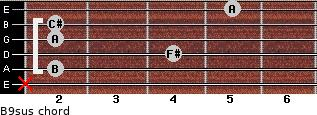 B9sus for guitar on frets x, 2, 4, 2, 2, 5