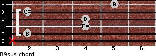 B9sus for guitar on frets x, 2, 4, 4, 2, 5