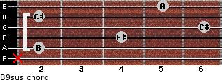 B9sus for guitar on frets x, 2, 4, 6, 2, 5