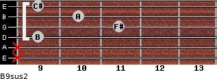 B9sus2 for guitar on frets x, x, 9, 11, 10, 9