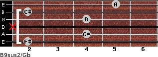 B9sus2/Gb for guitar on frets 2, 4, x, 4, 2, 5
