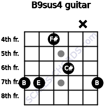 B9sus4 for guitar on frets 7, 7, 4, 6, x, 7