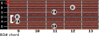 B/D# for guitar on frets 11, 9, 9, 11, 12, x