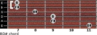 B/D# for guitar on frets 11, 9, 9, 8, 7, 7