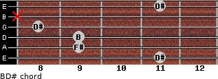 B/D# for guitar on frets 11, 9, 9, 8, x, 11