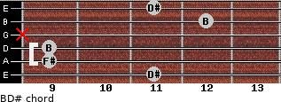B/D# for guitar on frets 11, 9, 9, x, 12, 11