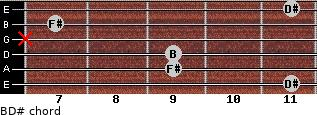 B/D# for guitar on frets 11, 9, 9, x, 7, 11
