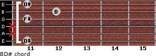 B/D# for guitar on frets 11, x, x, 11, 12, 11