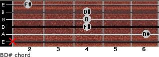 B/D# for guitar on frets x, 6, 4, 4, 4, 2