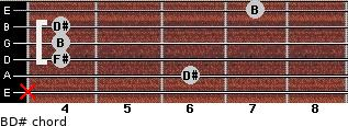 B/D# for guitar on frets x, 6, 4, 4, 4, 7