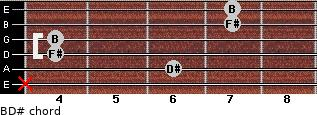B/D# for guitar on frets x, 6, 4, 4, 7, 7