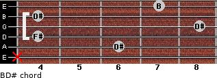 B/D# for guitar on frets x, 6, 4, 8, 4, 7