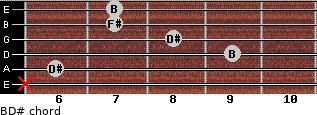 B/D# for guitar on frets x, 6, 9, 8, 7, 7
