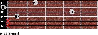 B/D# for guitar on frets x, x, 1, 4, 0, 2