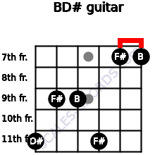 B/D# for guitar on frets 11, 9, 9, 11, 7, 7