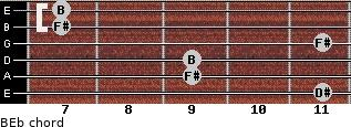 B/Eb for guitar on frets 11, 9, 9, 11, 7, 7
