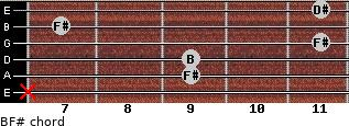 B/F# for guitar on frets x, 9, 9, 11, 7, 11