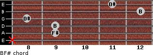 B/F# for guitar on frets x, 9, 9, 8, 12, 11