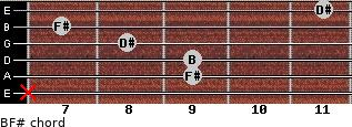 B/F# for guitar on frets x, 9, 9, 8, 7, 11